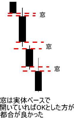 三空の窓の実戦的な定義