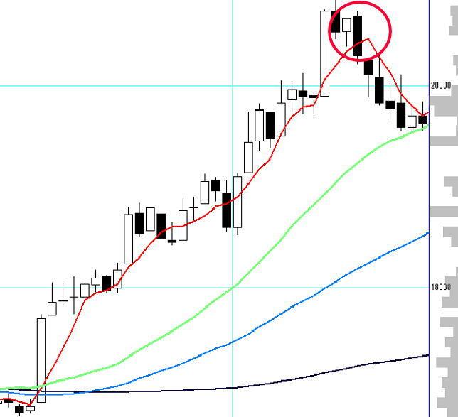 上昇相場で抱き陰線が出現したチャート