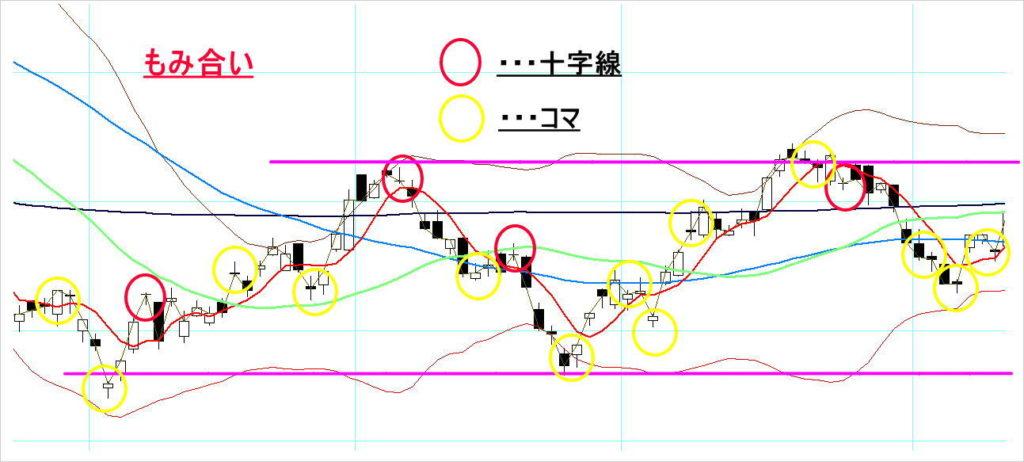 もみ合い相場での十字線とコマの出現例