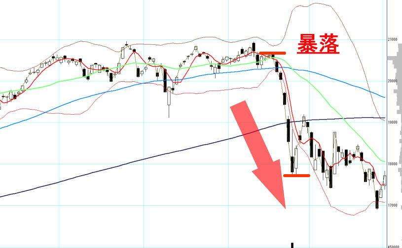 暴落した時の日経平均株価のチャート