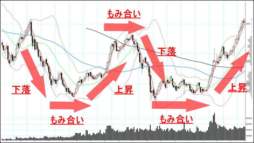 株価の流れの解説