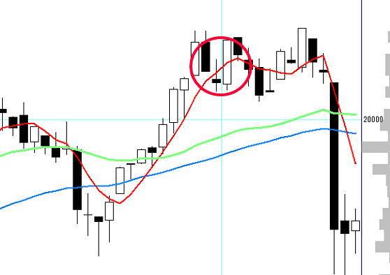 最後の抱き陽線が出現したチャート