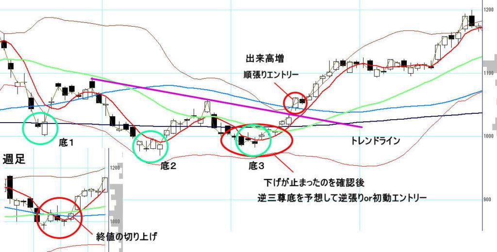 三尊のエントリーポイントを示したチャート例