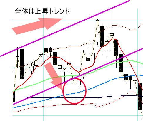 逆襲線の成功チャート例1