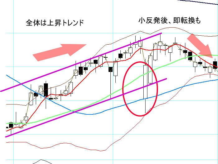 逆襲線の成功チャート例2