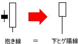 抱き線を分解して結合すると下ヒゲ陽線になる