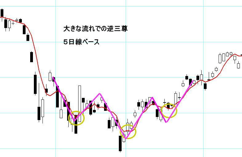 5日線ベースの逆三尊のチャート例