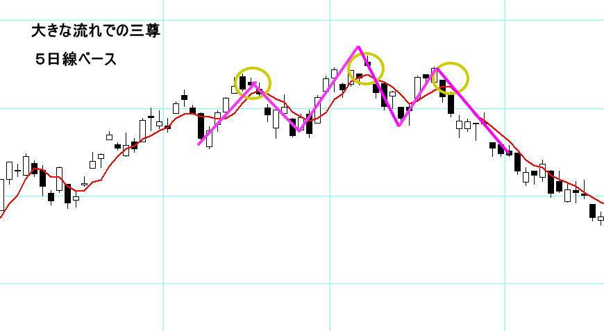 5日線ベースの三尊のチャート例