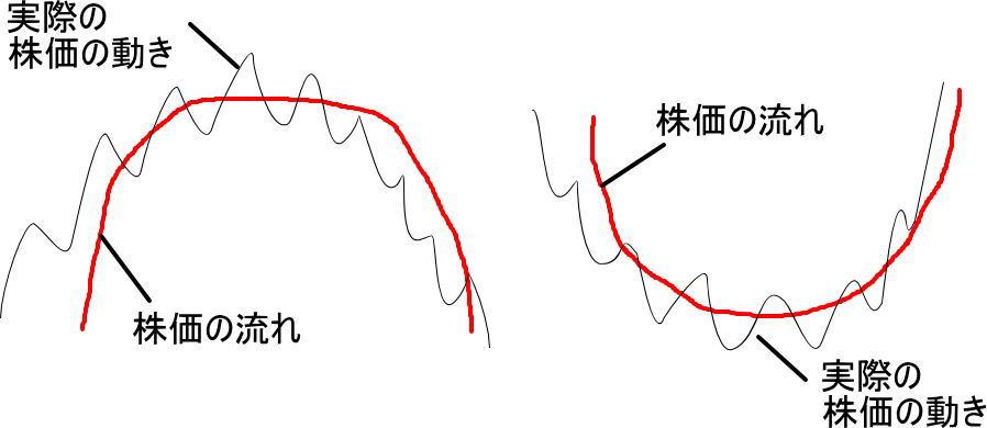 株価の俯瞰的な流れと実際の動き