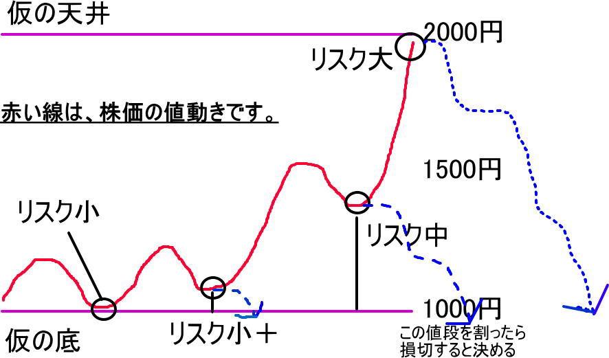 株式投資のリスクを疑似チャートにして視覚化