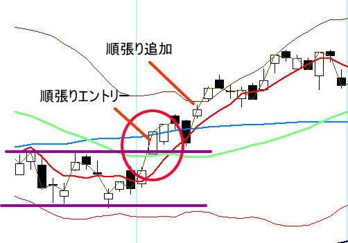 チャートで表した並び赤のエントリーポイント例(買い)