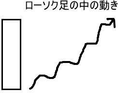 陽の丸坊主のローソク足と場中の値動き
