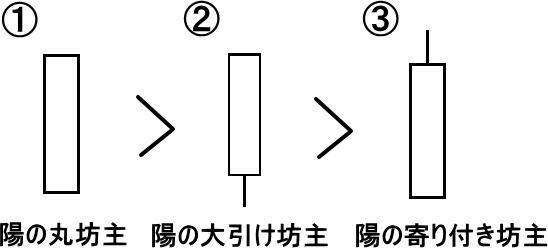 陽線坊主3種類とそれぞれの強さを比較