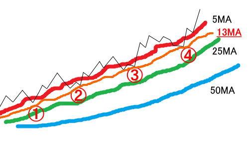 13日移動平均線を足したなだらかな上昇トレンド