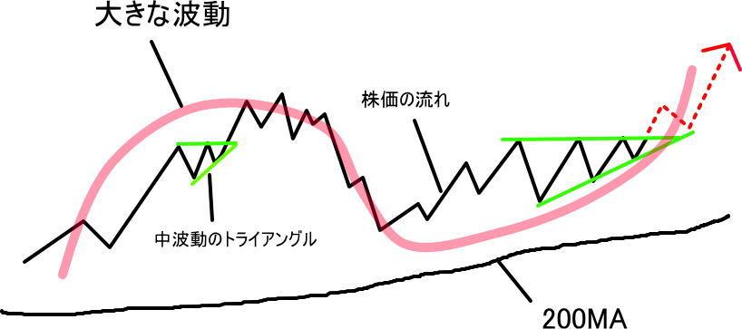 大波動で見た上昇トレンド中に出現した三角持ち合いのパターン