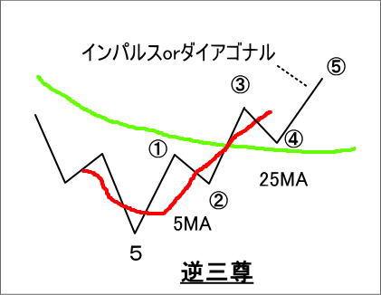 逆三尊をエリオット波動としてとらえた場合の図