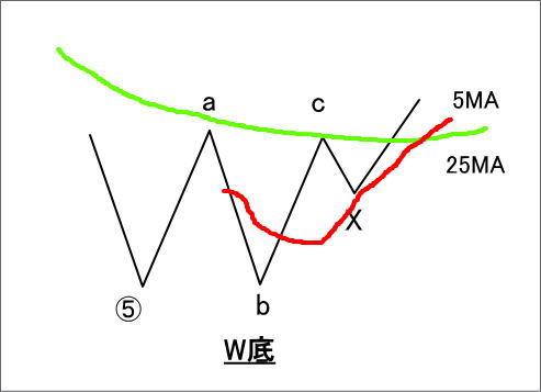 W底をエリオット波動としてとらえた場合の図
