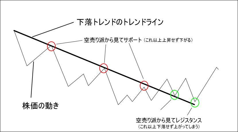 下落相場でトレンドラインを引いた時のサポートラインとレジスタンスラインの役割