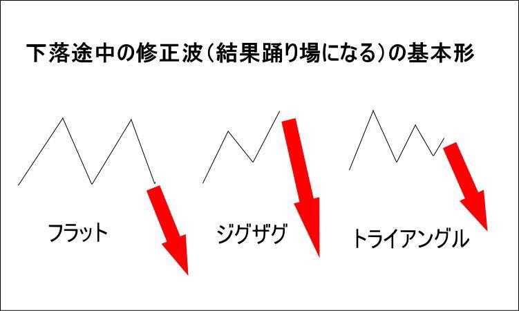 下落途中の踊り場に見えるエリオット波動の修正波(フラット・ジグザグ・トライアングル)