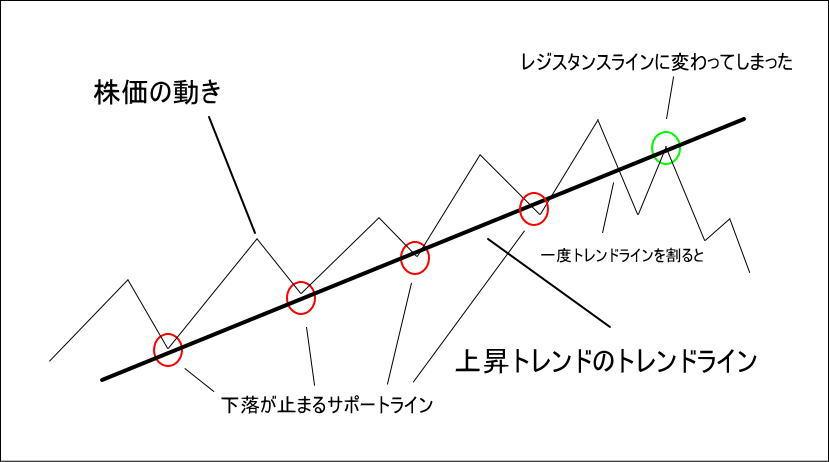 上昇相場でトレンドラインを引いた時のサポートラインとレジスタンスラインの役割