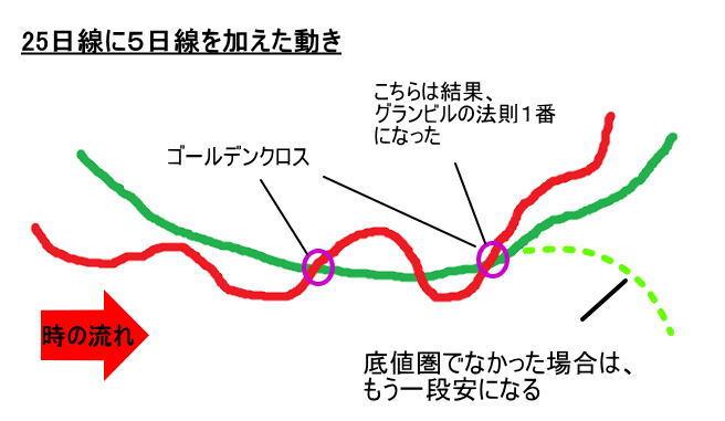 25日線で描いた滑らかな株価の動きに5日線を加えてGCの位置を把握