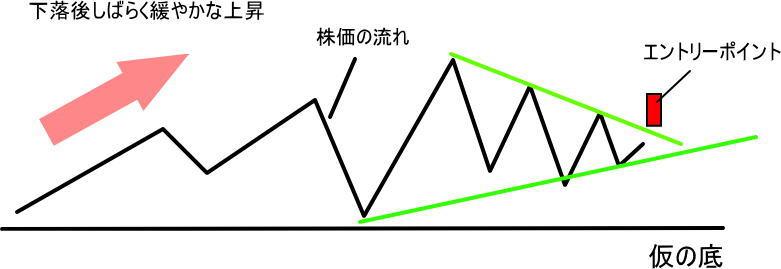 底練りで出やすい三角持ち合いの形