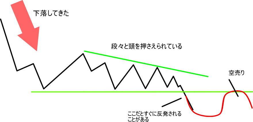 底練りの三角持ち合いで弱いパターン