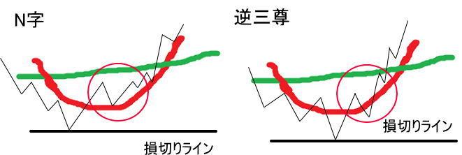 うねりのある上昇トレンドの下げ止まりパターン