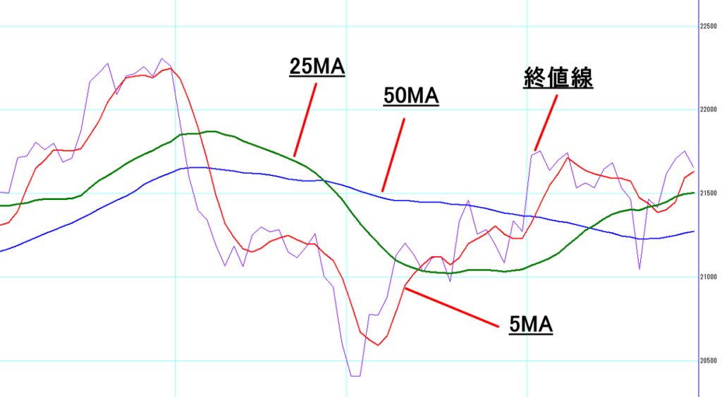 移動平均線を表したチャートの例