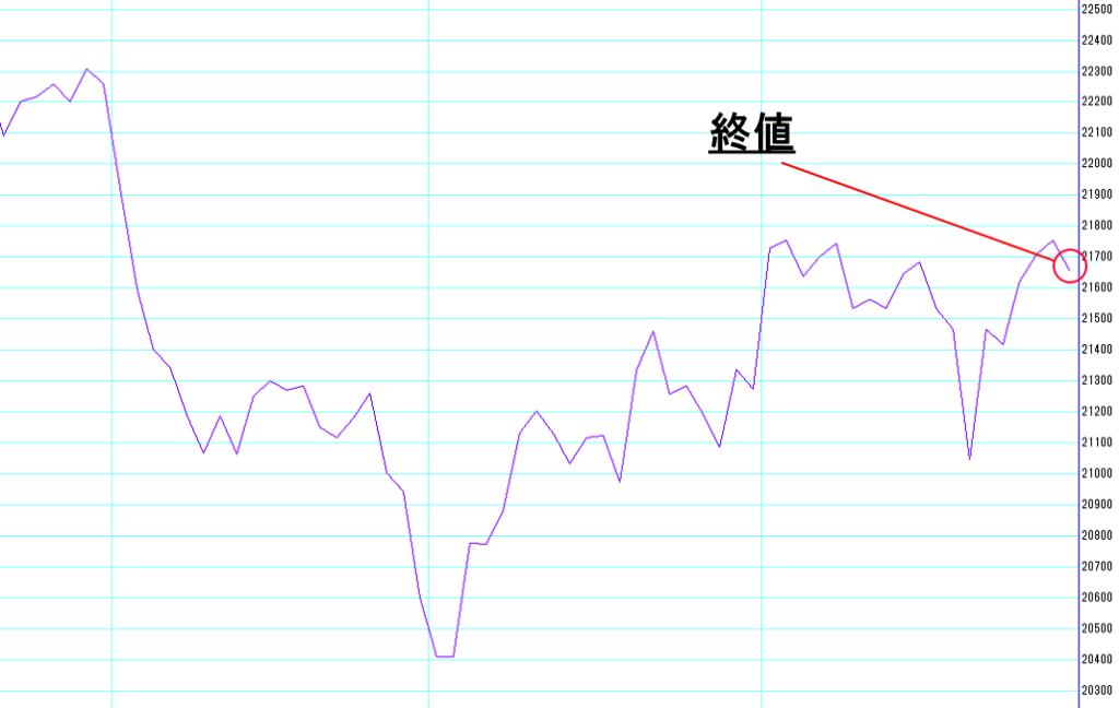 終値を表す株価チャート