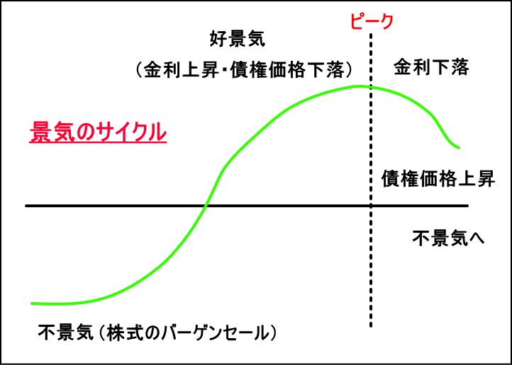 景気のサイクル