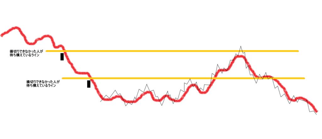 もみ合いの目標株価の解説