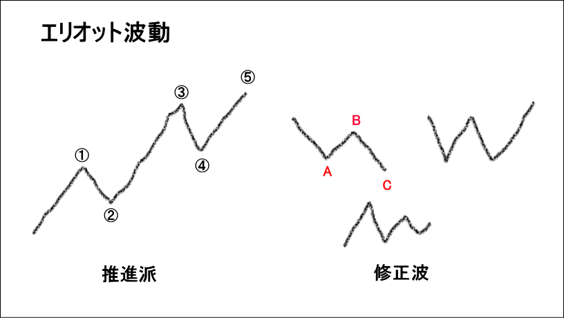 エリオット波動の例