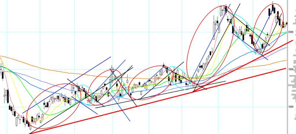 上昇相場の波動を完全に把握したチャート