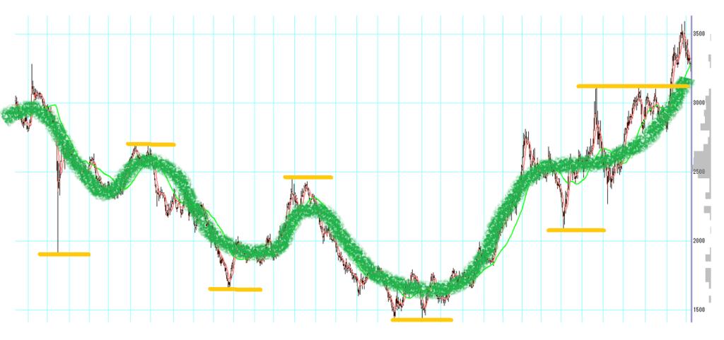 25MAベースの株価の流れを可視化したチャート