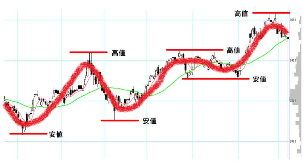 5MAベースの株価の流れを可視化したチャート