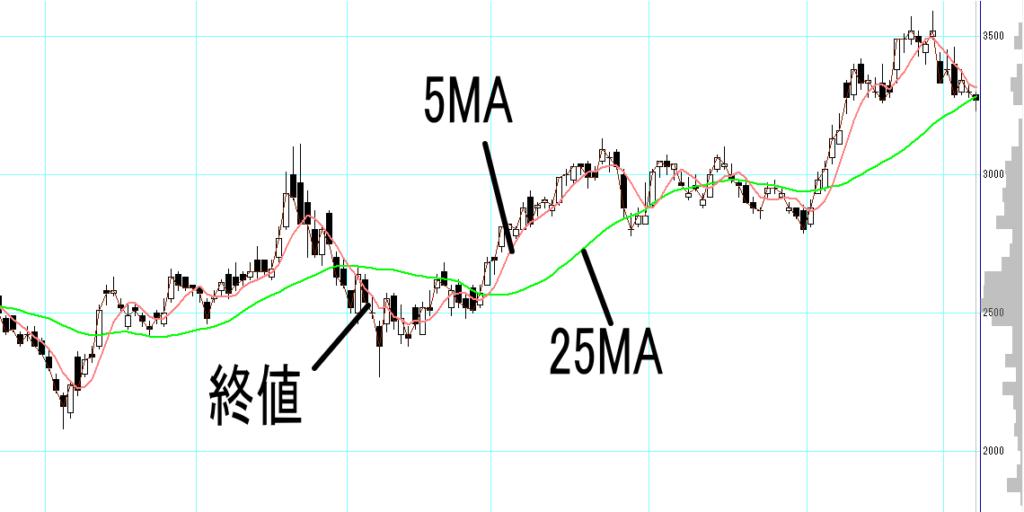 1か月間の株価を表したチャート