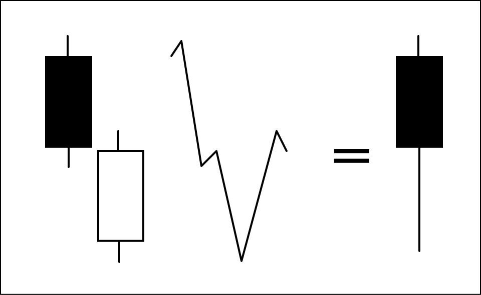 陰線から陽線と繋がる出会い線を分解して解説した図