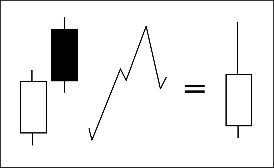 陽線から陰線と繋がる出会い線を分解して解説した図