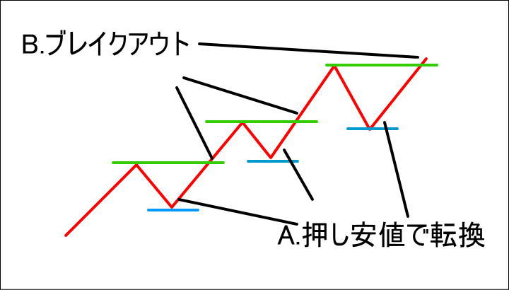 ダウ理論を使った上昇トレンド中のエントリーポイント