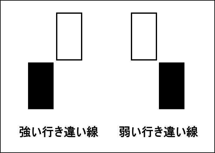 2種類の行き違い線の形