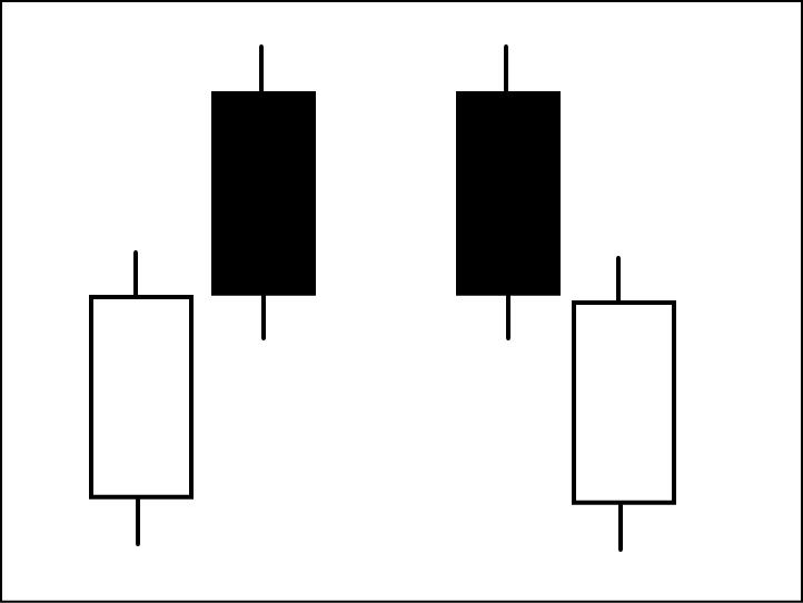 ローソク足の出会い線の基本の形