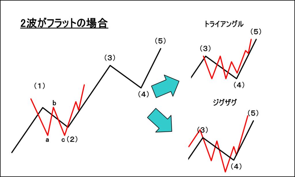 2波がフラットの場合の4波の動き