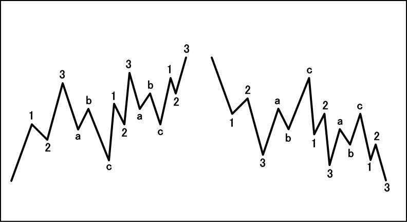 3-3-3-3-3型ダイアゴナルの波形