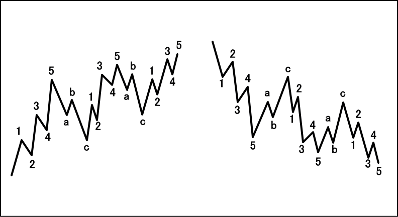 5-3-5-3-5型ダイアゴナルの波形