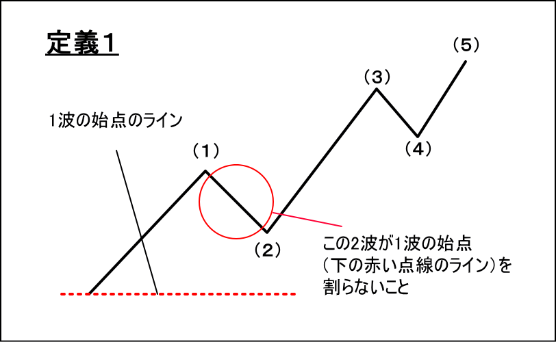 インパルスの定義1を解説した図