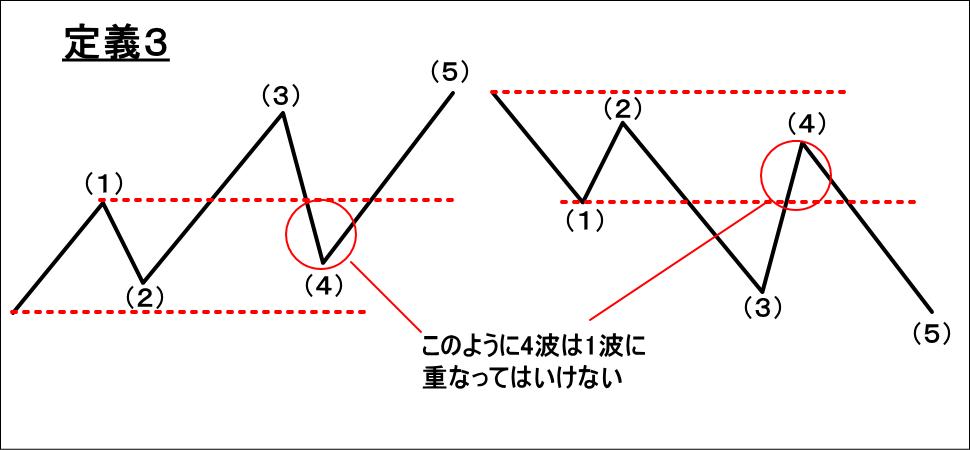 エリオット波動のインパルスの定義3