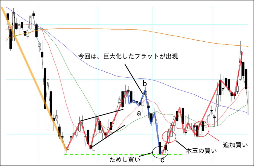 ダイアゴナル→フラット→インパルスの順に出現したチャート