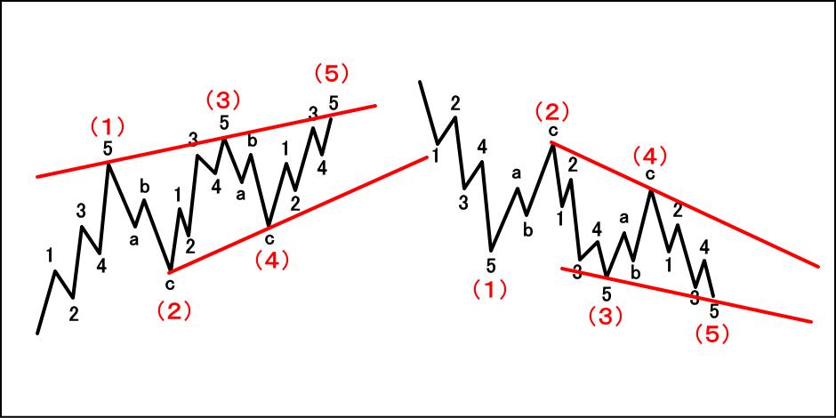 ダイアゴナルの基本波形