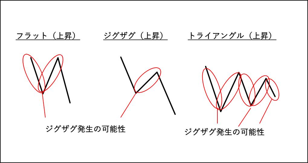 フラット、ジグザグ、トライアングルの修正波でジグザグが発生する可能性があるポイントを図解